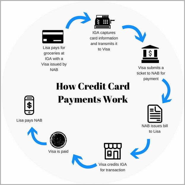 how does a credit card work apr